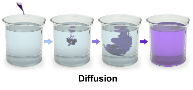 3D rendering of diffusion of purple dye in water.