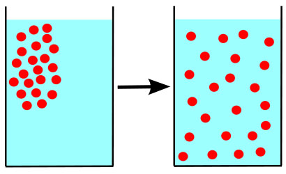 Illustration Showing the Diffusion of Molecules