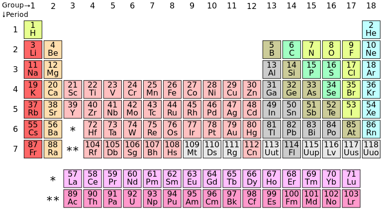 Periodic Table Showing Group and Period Number