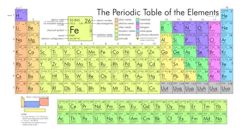 Chemistry Basic & Periodic TableLecture Materials from the Virtual ...